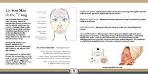 Eve Skincare Face Map